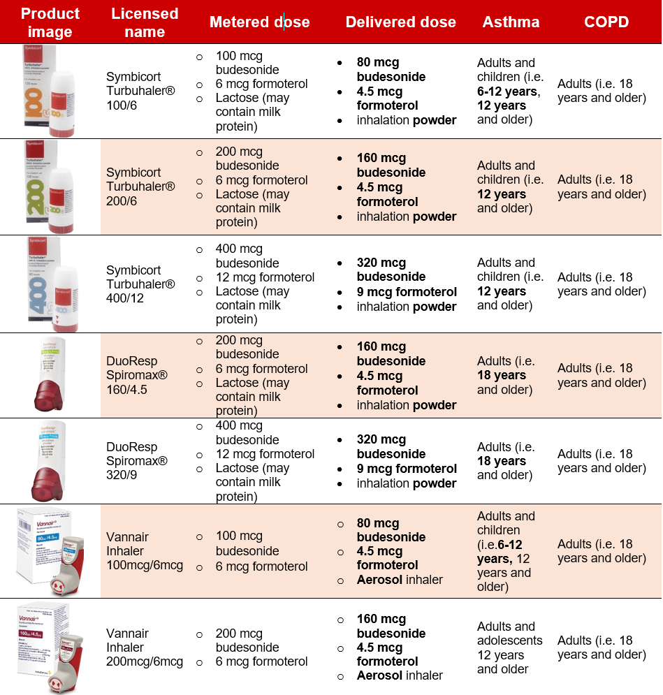 A table showing different Symbicort product about name, metered dose, delivered dose, asthma, copd